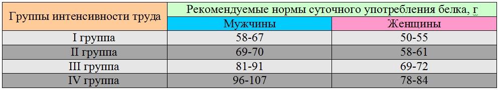 Таблица: Группы интенсивности труда