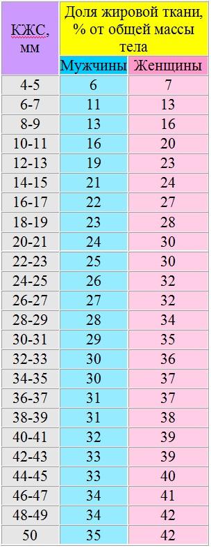 Количество жира в организме (таблица)